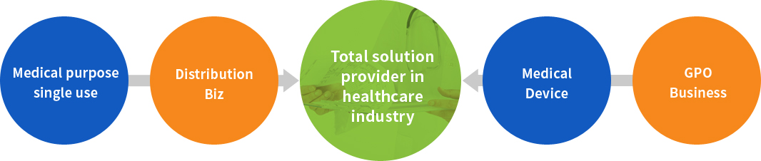 (Medical purposesingle use + Distribution Biz + Medical Device + GPO Business) → Total solution provider in healthcare industry